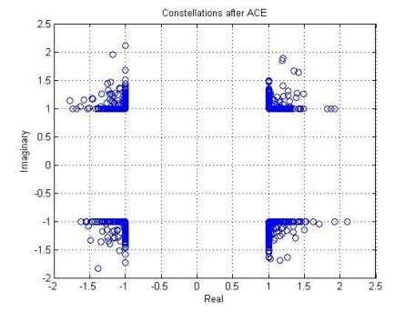 modulation [79] Figure 9 Waveforms before ACE and after ACE Figure 10 Constellations after ACE with