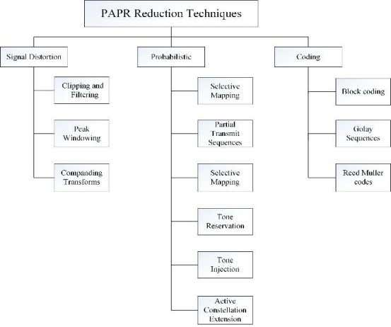 & Telematics (IJMNCT) Vol. 6, No.3, June 2016 Figure 1. Classification of PAPR reduction techniques 3.