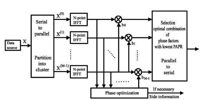 the PAPR of x , which is chosen for transmission. Figure 4. Block diagram of the