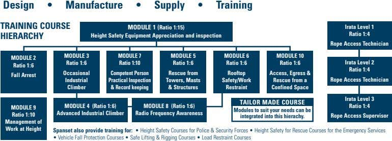 Design • Manufacture • Supply • Training TRAINING COURSE HIERARCHY MODULE 1 (Ratio 1:15) Height Safety