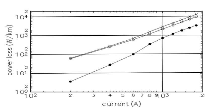 steel-cored conductor, the increase can be up to 5% [16]. Figure 4 : Example of variation