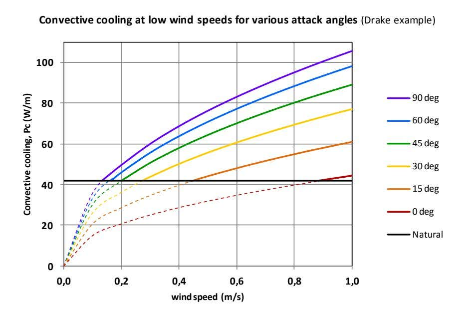Convective cooling at low wind speeds for various attack angles (Drake example) 100 90 deg