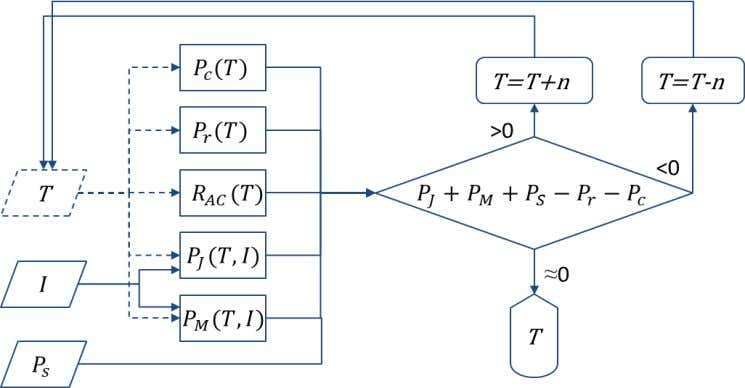 adjusted each time round may have also to be calculated. Figure 10 : Flow chart for