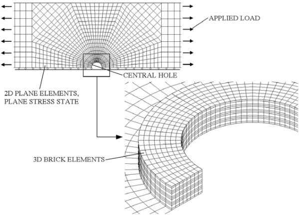FINITE ELEMENT MODELLING 151 Fig. 9 . Mixed 2D/3D model with central hole the two notches.