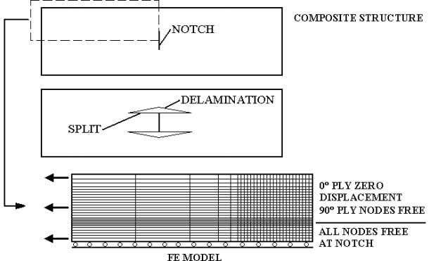 FINITE ELEMENT MODELLING 153 Fig. 11 . Schematic illustration of damage and FE model FE model