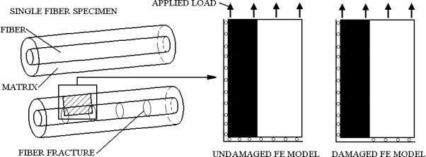 longitudinal shear stress was not zero in the latter case. Fig. 15 . Finite element modelling
