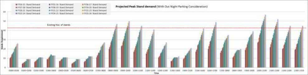 2-5: STAND REQUIREMENT PROJECTION BASED ON SCHEDULE BASED Night parking demand at RGIA has grown substantially