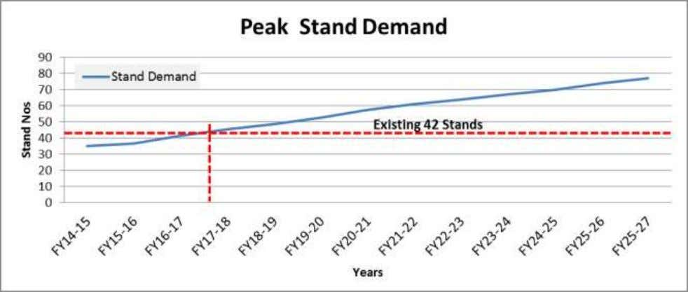 Figure 2-7: Stands Capacity versus projected Demand chart Taxiway and Taxi Lane With the expansion of