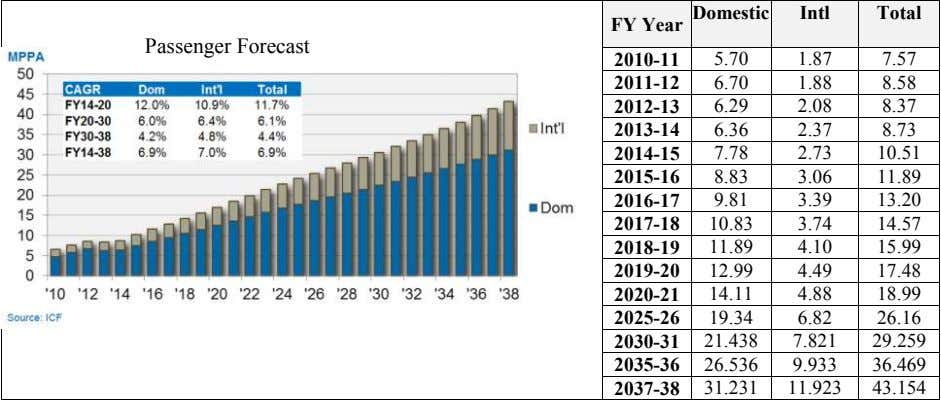 Domestic Intl Total FY Year Passenger Forecast 2010-11 5.70 1.87 7.57 2011-12 6.70 1.88 8.58