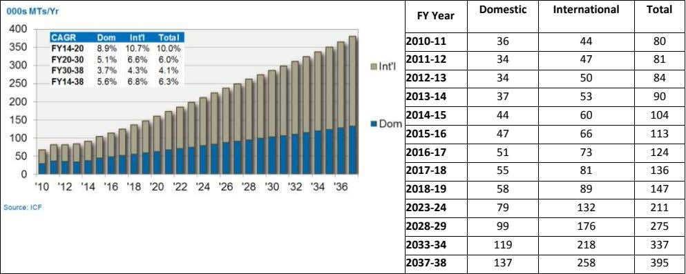 Domestic International Total FY Year 2010-11 36 44 80 2011-12 34 47 81 2012-13 34