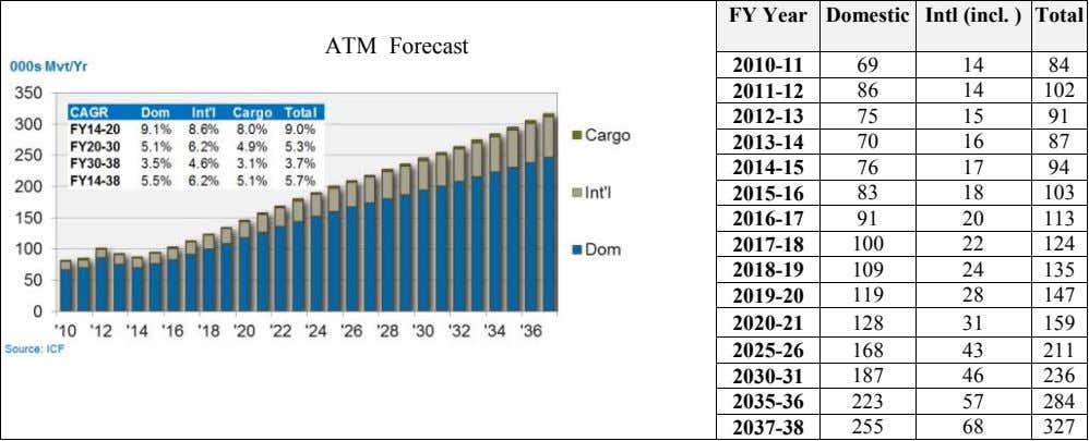 FY Year Domestic Intl (incl. ) Total ATM Forecast 2010-11 69 14 84 2011-12 86