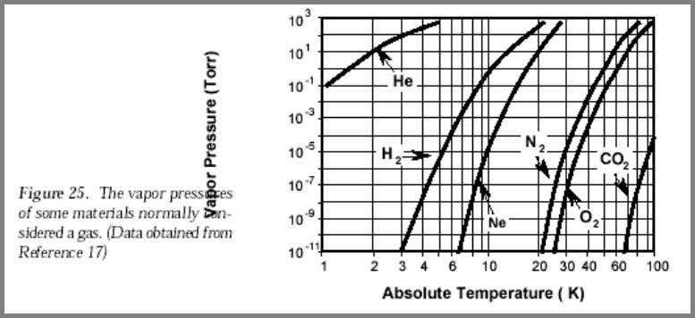 is that increased temperature causes higher vapor pressures. Although we have used a liquid for illustration,