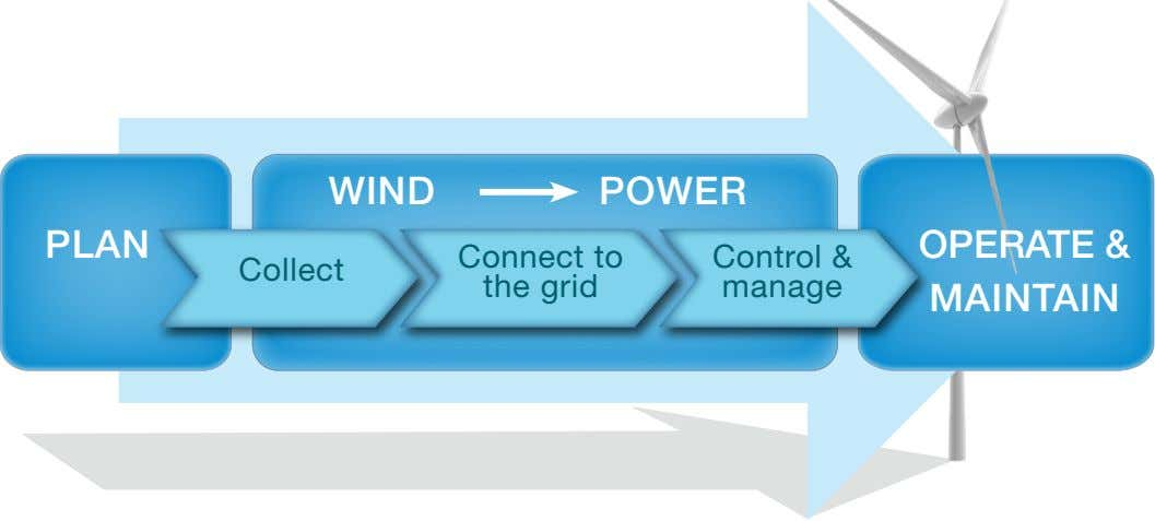 WIND POWER PLAN Connect to Control & Collect the grid manage OPERATE & MAINTAIN