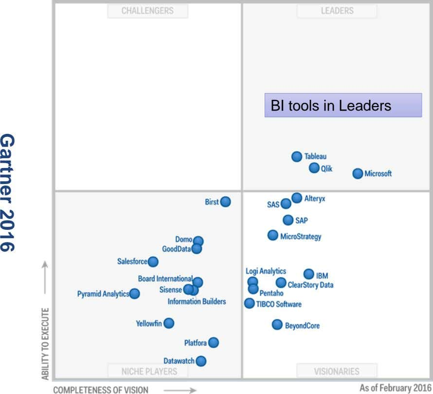 BI tools in Leaders Gartner 2016