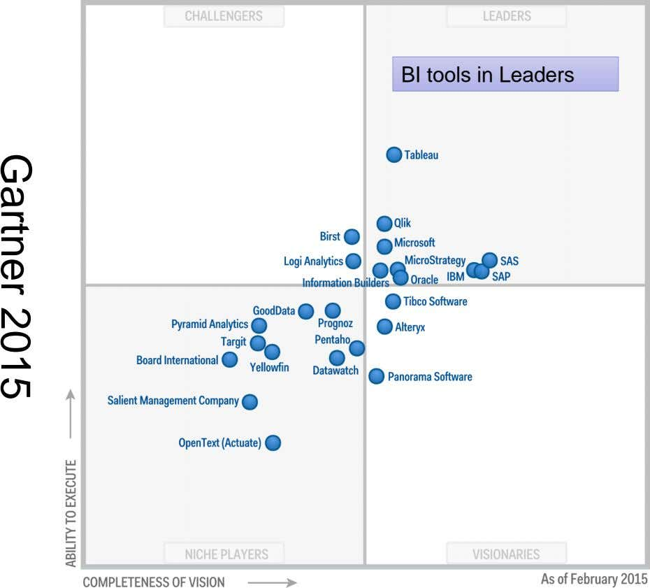 BI tools in Leaders Gartner 2015
