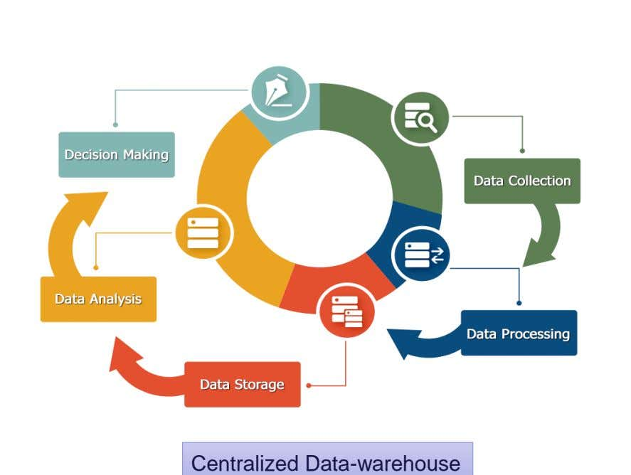 Centralized Data-warehouse