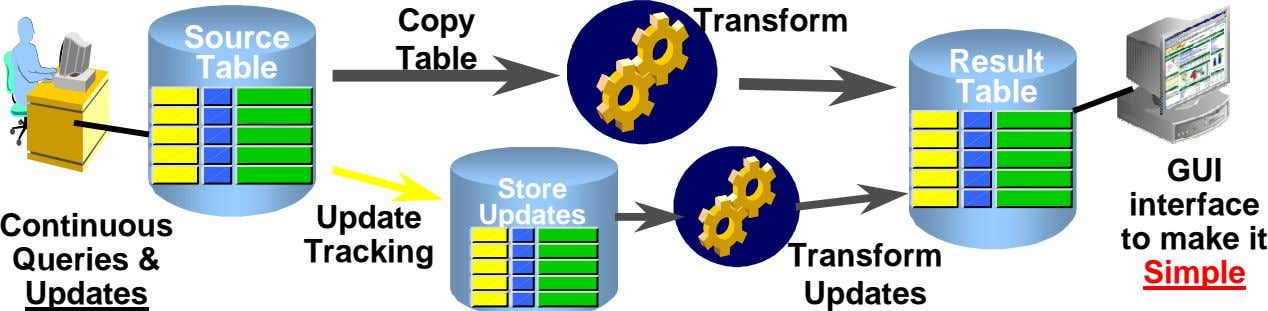 Copy Transform Source Table Result Table Table Store Update Updates Continuous Queries & Updates Tracking