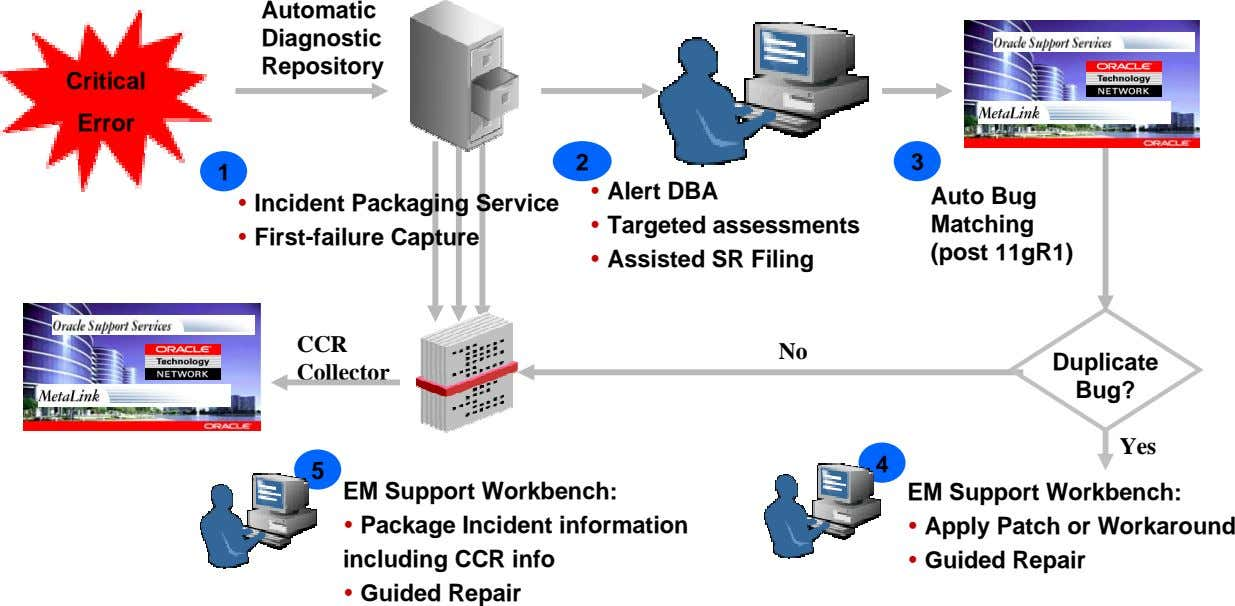 Automatic Diagnostic Repository Critical Error 2 3 1 Incident Packaging Service First-failure Capture Alert