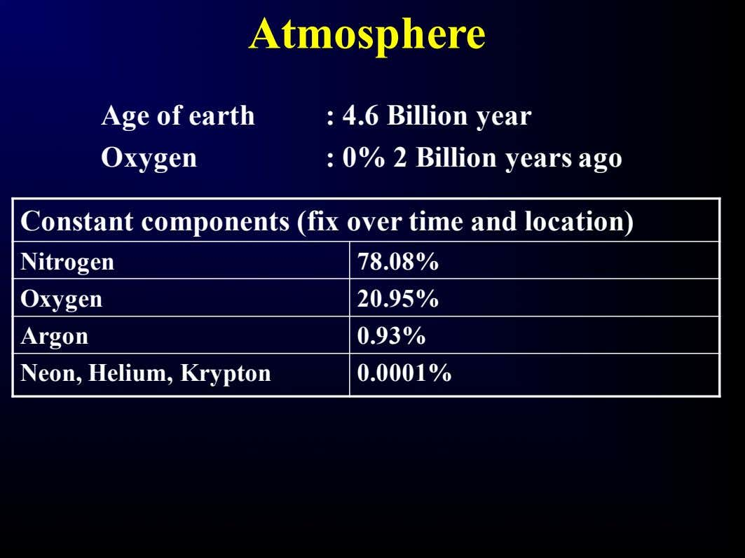 Atmosphere Age of earth Oxygen : 4.6 Billion year : 0% 2 Billion years ago
