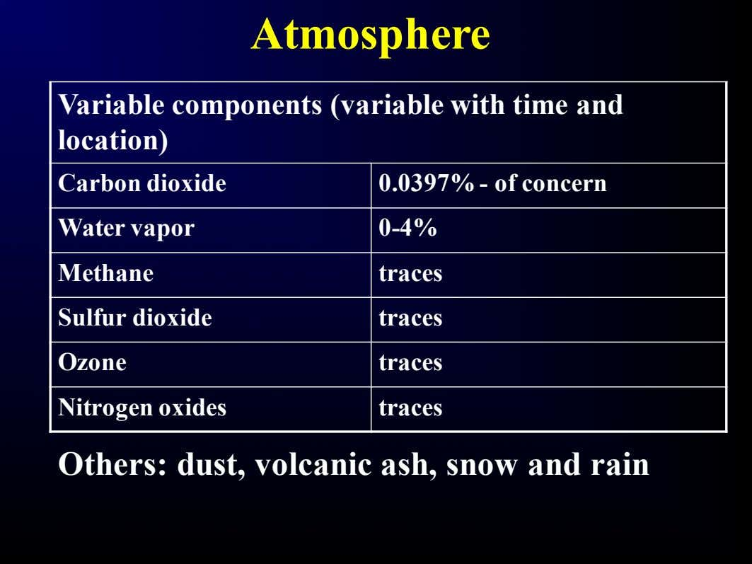 Atmosphere Variable components (variable with time and location) Carbon dioxide 0.0397% - of concern Water