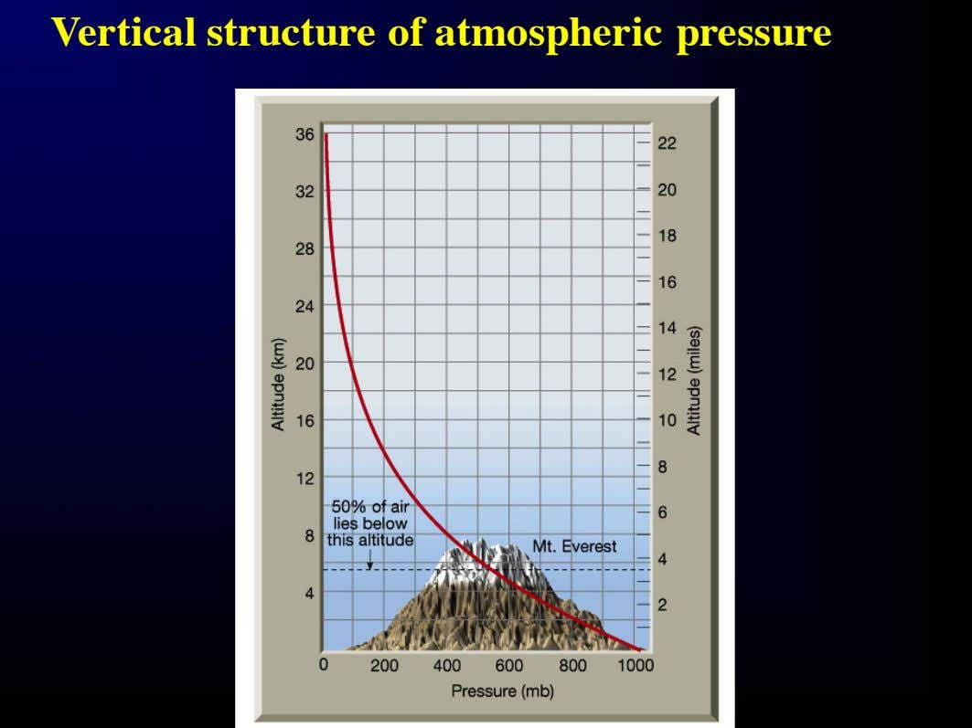 Vertical structure of atmospheric pressure