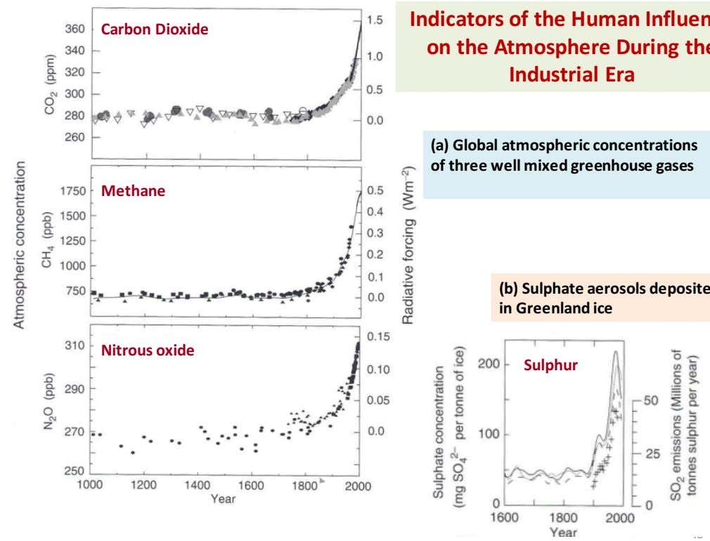 Carbon Dioxide (a) Global atmospheric concentrations of three well mixed greenhouse gases Methane Nitrous oxide