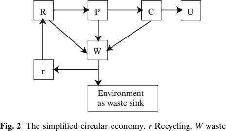 R P C U W r Environment as waste sink Fig. 2 The simplified circular