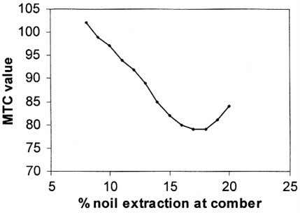 Fig. 1 — Effect of noil extraction on minimum twist of cohesion Fig. 2 —