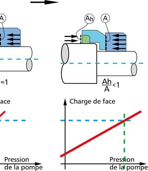 A h A 1 Ah 1 A Charge de face Pression de la pompe
