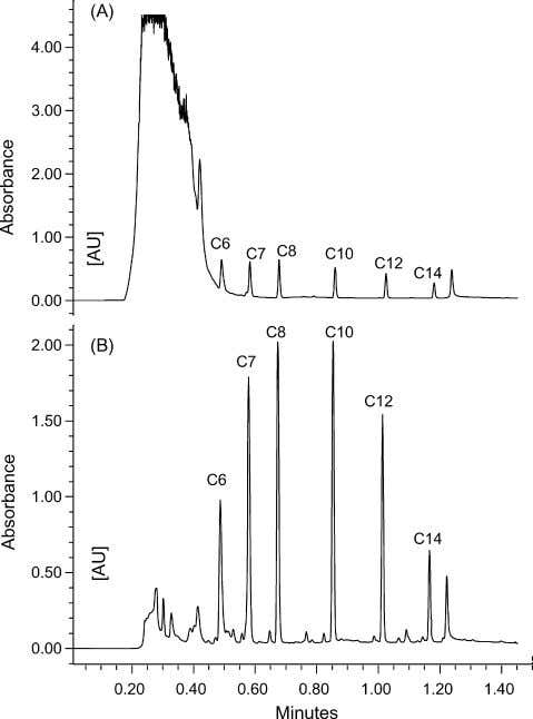 X. Li et al. / J. Chromatogr. A 1134 (2006) 186–193 191 Fig. 4. Chromatogram of