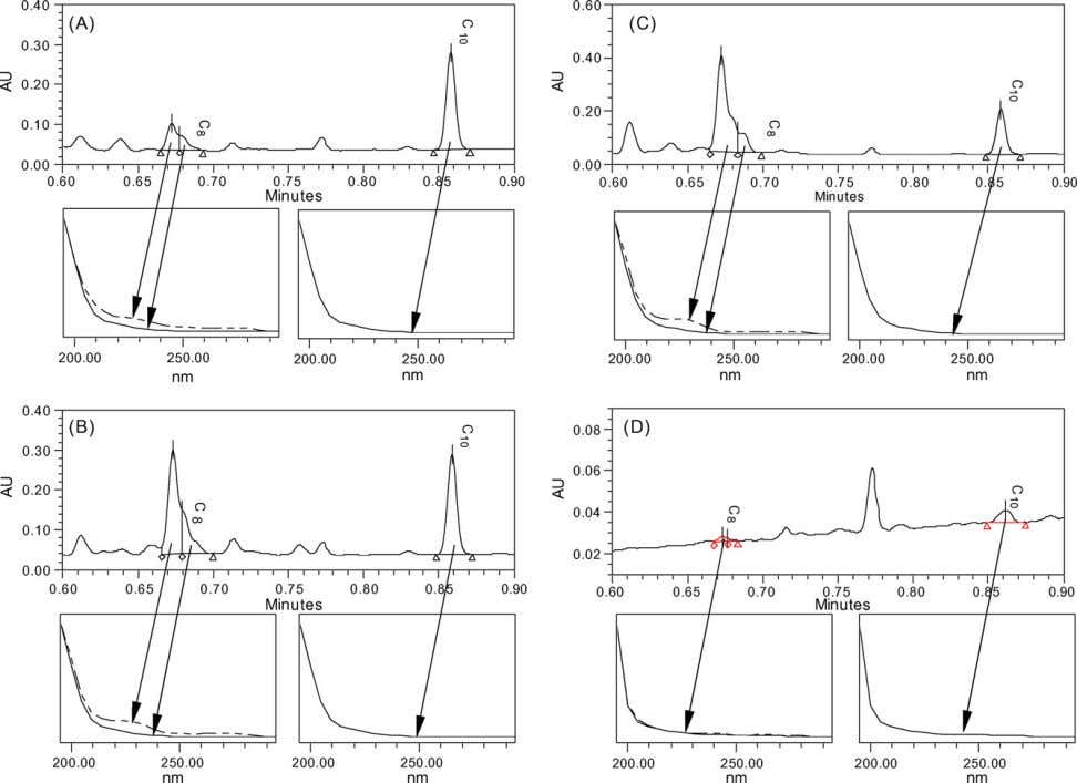192 X. Li et al. / J. Chromatogr. A 1134 (2006) 186–193 Fig. 6. Chromatograms and