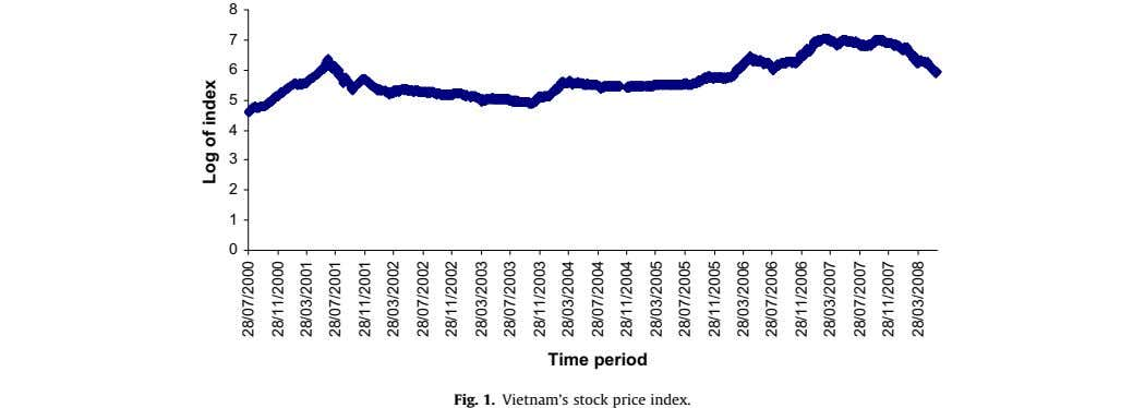 8 7 6 5 4 3 2 1 0 Time period Fig. 1. Vietnam's stock