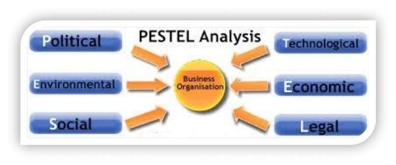 3.2 PESTEL Analysis 3.2PESTEL analysis The PESTEL analysis is related to the structuring of the relationship