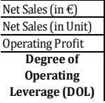 Net Sales (in €) Degree of Operating Leverage (DOL) Net Sales (in Unit) Operating Profit