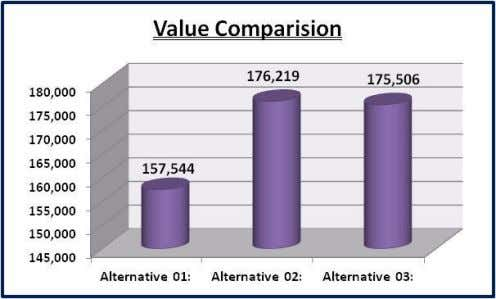 Company Value Comparison under different alternative of Capital Structure Capital Structure 45% Alternative 01: Weight 176,219