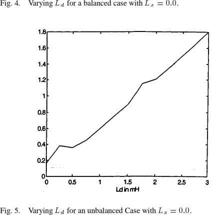 Fig. 4. Varying for a balanced case with . Fig. 5. Varying for an unbalanced Case