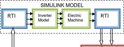 SIMULINK MODEL RTI Inverter Electric RTI Model Machine