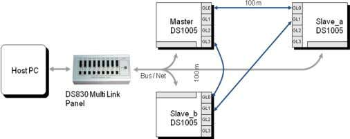 using the DS830 multilink panel as shown in the figure below Figure 8 Processor board connection