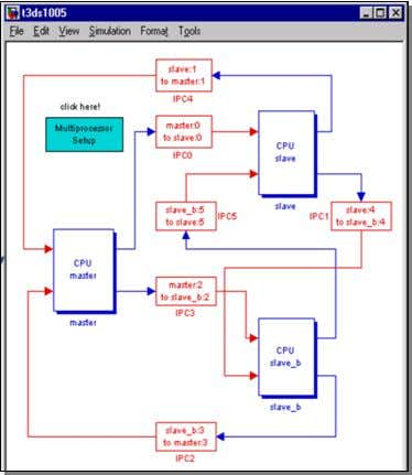 intensive to another processor board via. the IPC blocks. Figure 9 Sample multiprocessor model with IPC