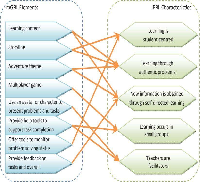 mGBL Elements PBL Characteristics Learning content Learning is student centred Storyline Learning