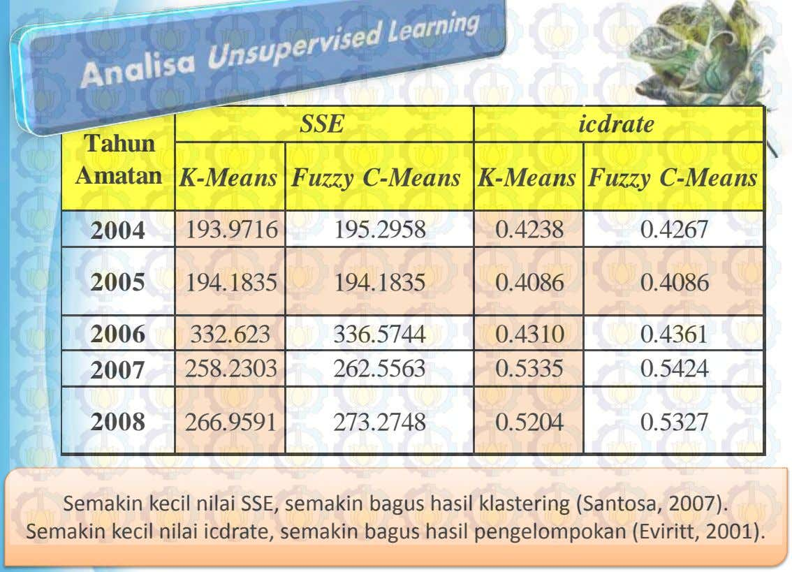SSE icdrate Tahun Amatan K-Means Fuzzy C-Means K-Means Fuzzy C-Means 2004 193.9716 195.2958 0.4238 0.4267