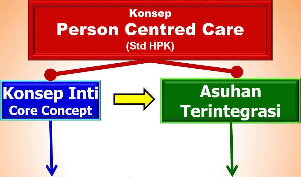 Konsep Person Centred Care (Std HPK) Konsep Inti Asuhan Core Concept Terintegrasi