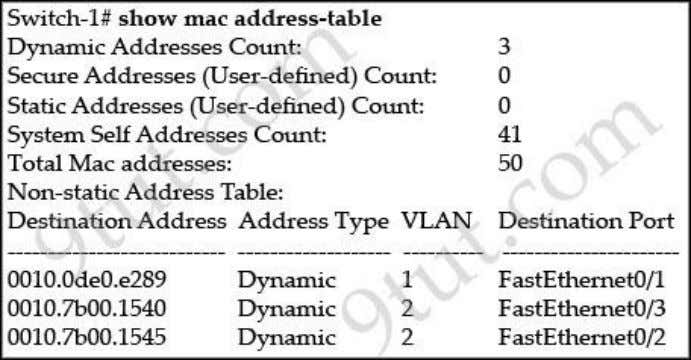 Switch-1 needs to send data to a host with a MAC address of 00b0.d056.efa4. What