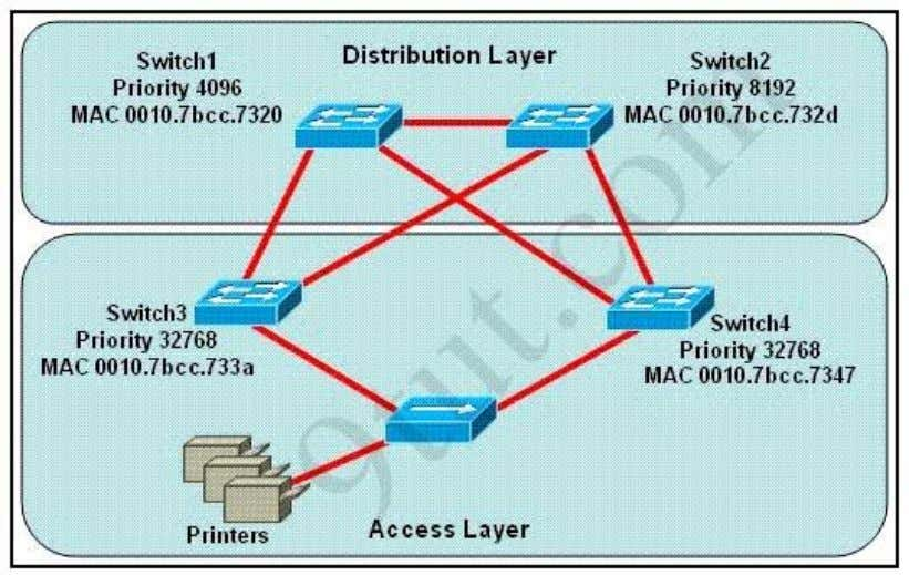 designated port role for the network segment that services the printers? A. Switch1 B. Switch2 C.