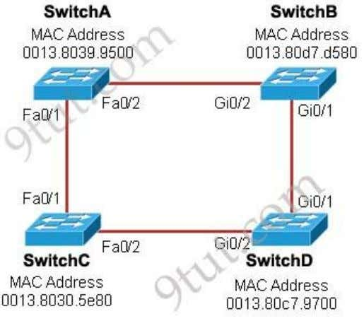 for the indicated switches and interfaces? (Choose three) A. SwitchA, Fa0/2, designated B. SwitchA, Fa0/1, root
