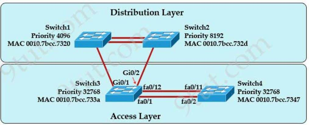 access layer switch port will assume the discarding role? A. Switch3, port fa0/1 B. Switch3, port