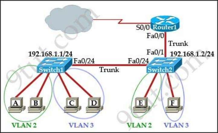 Which two statements are true about interVLAN routing in the topology that is shown in