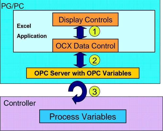 PG/PC Display Controls Excel 1 Application OCX Data Control 2 OPC Server with OPC Variables