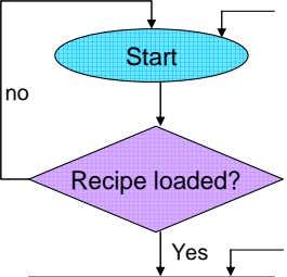 Start no Recipe loaded? Yes