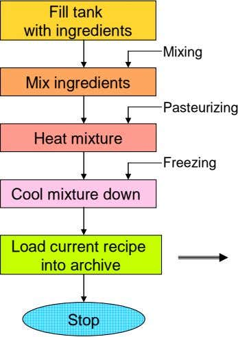 Fill tank with ingredients Mixing Mix ingredients Pasteurizing Heat mixture Freezing Cool mixture down Load